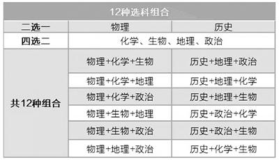 """江苏新规杜绝""""包办""""高中选科"""