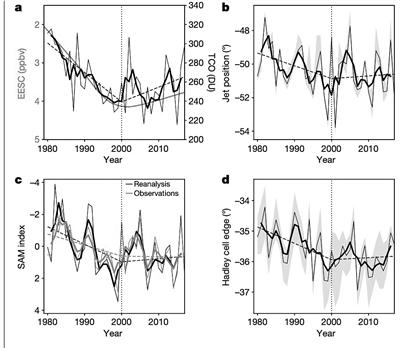 研究:大气环流变化趋势或发生逆转